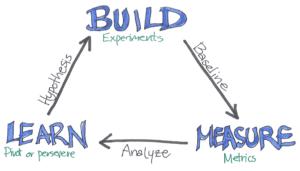 Lean Startup Methodology Super Guide