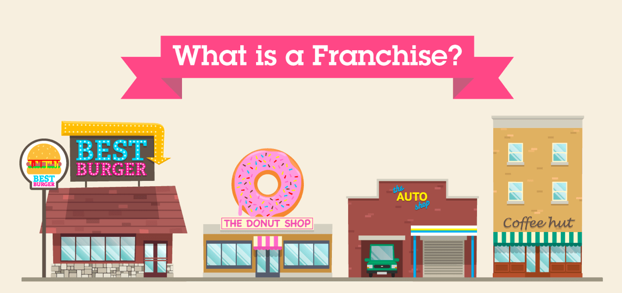 What is a franchise Keys and Principles of Success Mega Guide